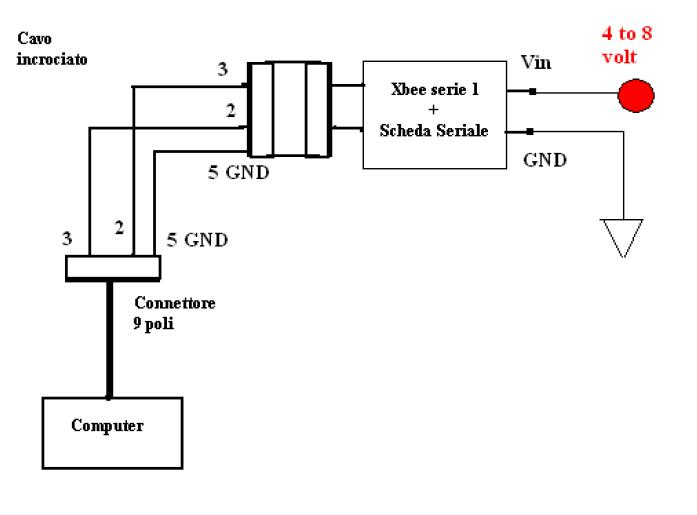 schema cavo null modem usb